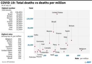 Graphic looking at countries with the highest coronavirus death tolls, and their respective death rates..  By John SAEKI (AFP)