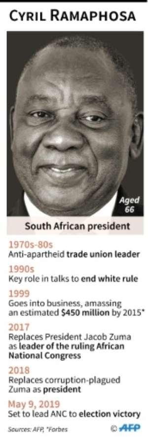 Profile of Cyril Ramaphosa. By Jonathan WALTER (AFP/File)