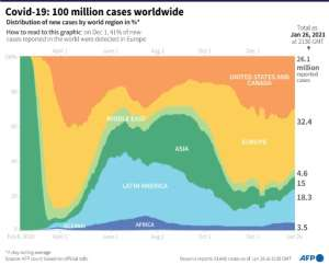 Distribution of Covid-19 cases by world region since the start of the pandemic.  By Bertille LAGORCE (AFP)