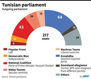 Distribution of seats by party in the outgoing Tunisian parliament.  By  (AFP)