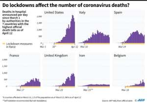 Do lockdowns affect the number of coronavirus deaths?.  By Simon MALFATTO (AFP)