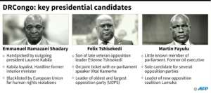 Key presidential election candidates in the Democratic Republic of Congo.  By  (AFP)