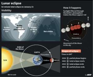 Description of the total lunar eclipse on January 21.  By  (AFP)