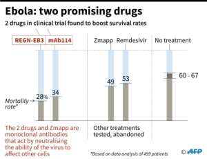 Data on two Ebola drugs in clinical trial found to boost survival rates.  By Simon MALFATTO (AFP)