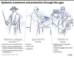 Protective equipment used during the bubonic plague, Spanish flu and COVID-19.  By Alain BOMMENEL (AFP)