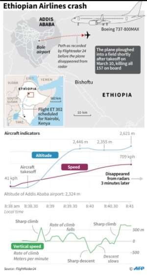 Updated graphic on the crash of Ethiopian Airlines ET302 on Sunday. By (AFP)