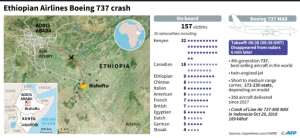 Locator map and death toll by nationality of passengers on the Ethiopian Airlines plane which crashed near Bishoftu in Ethiopia Sunday killing all 157 people on board.. By Jonathan WALTER (AFP)