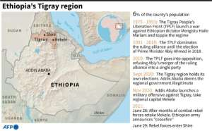 Ethiopia's Tigray region and its importance in national politics.  By  (AFP)