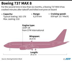 Factfile on the Boeing 737 MAX 8. By (AFP)