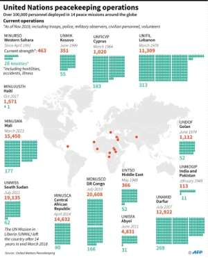 Factfile on UN peacekeeping operations.  By Gal ROMA (AFP)