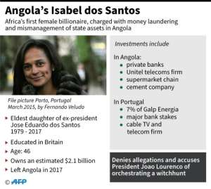 Factfile on Angolan businesswoman Isabel dos Santos, charged with money laundering.  By John SAEKI (AFP)