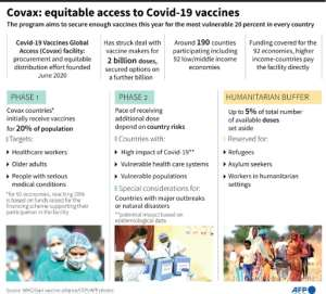 Factfile on Covid-19 Vaccines Global Access (Covax) facility, a procurement and equitable distribution effort founded in June 2020..  By Gal ROMA (AFP)