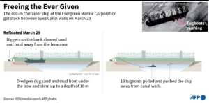 Graphic on how the MV Ever Given was moved from the position it got stuck in the Suez canal..  By Kenan AUGEARD (AFP)