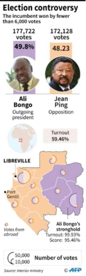 Gabon's election controversy