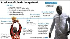 George Weah has had glittering success in two careers -- football and politics.  By Paul DEFOSSEUX (AFP)