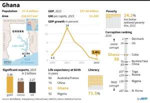 A socio-economic factfile on Ghana as it heads to the polls