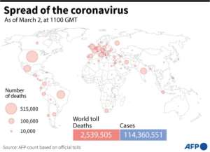 Global death toll and coronavirus cases as of March 2, 2021 based on AFP tallies.  By Simon MALFATTO (AFP)