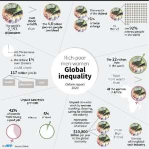 Global inequalities according to Oxfam's Time to Care report.  By  (AFP)