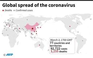 Countries and territories with confirmed cases of the new coronavirus as of March 6 at 0200 GMT.  By  (AFP)