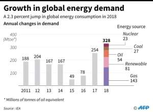 Chart showing the annual growth in global energy demand.. By Laurence CHU (AFP)