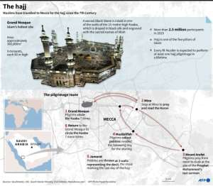 Graphic on Mecca and the annual hajj.  By Gal ROMA (AFP)