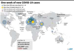 Graphic showing largest number of daily cases of COVID-19 from March 13 to 19.  By  (AFP)
