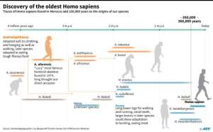 Graphic showing timeline relating to the discovery of the oldest Homo sapiens