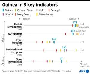 Guinea compared on five key indicators to regional neighbours..  By  (AFP)