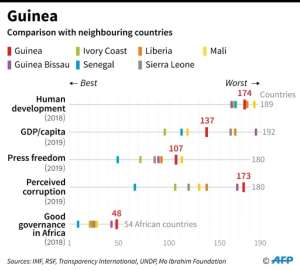Guinea is one of the poorest countries in the world, ranking 174th out of 189 according to a key benchmark of development.  By  (AFP)