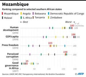 How Mozambique ranks compared to other selected nations in southern Africa.  By  (AFP)