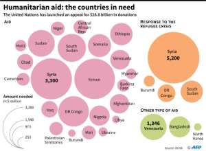 Graphic showing amount needed per country for humanitarian aid, based on an appeal launched by the United Nations.  By Maryam EL HAMOUCHI (AFP)