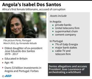 Isabel dos Santos, accused of corruption, was once named Africa's richest woman.  By John SAEKI (AFP)
