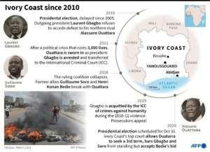Political upheaval in Ivory Coast since 2010.  By Gillian HANDYSIDE (AFP)