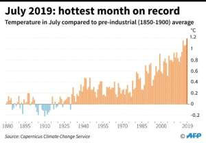 July 2019 was the hottest of all months ever recorded.  By Paz PIZARRO (AFP/File)