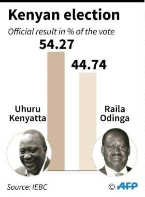 Kenyan election results