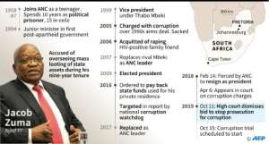 Key dates for South Africa's former president Jacob Zuma.  By  (AFP)