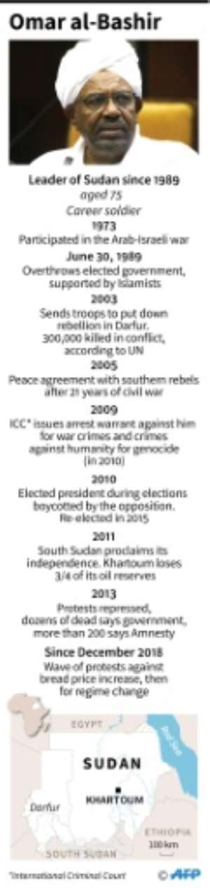 Key dates in the life of Omar al-Bashir, leader of Sudan since 1989. By (AFP)