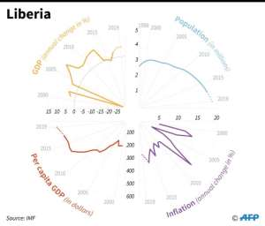 Living standards in Liberia are among the worst in the world