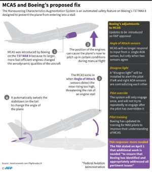 Graphic on how 737 MAX 8 planes are fitted with the MCAS system designed to prevent engine stalls, plus the fix to the system proposed by Boeing.. By Janis LATVELS (AFP)