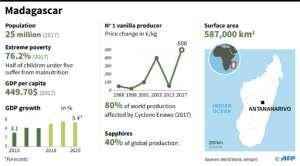 Madagascar: A factfile.  By Paul DEFOSSEUX (AFP)