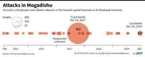 Main attacks in Mogadishu since 2015. By Thomas SAINT-CRICQ (AFP)