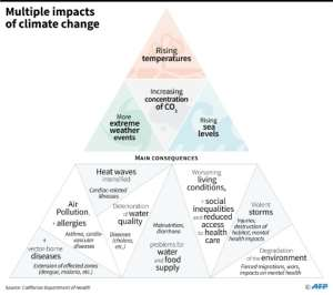 Main effects and consequences of climate change on humans, according to a study.  By Sabrina BLANCHARD (AFP)