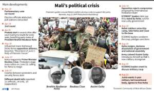 Timeline of the main developments in Mali's post-election political crisis.. By Gal ROMA (AFP)