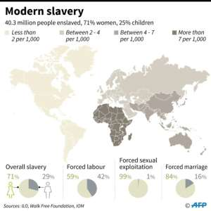 Data on global slavery in 2016