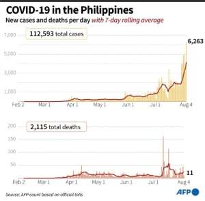 New coronavirus cases and deaths, with 7-day rolling average, in the Philippines.  By Gal ROMA (AFP)