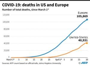 Number of COVID-19 deaths in US and Europe since March 1, according to an AFP count and Johns Hopkins University.  By Robin BJALON (AFP)