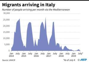 Number of migrants arriving per month in Italy via the Mediterranean since January 2014.  By Thomas SAINT-CRICQ (AFP)