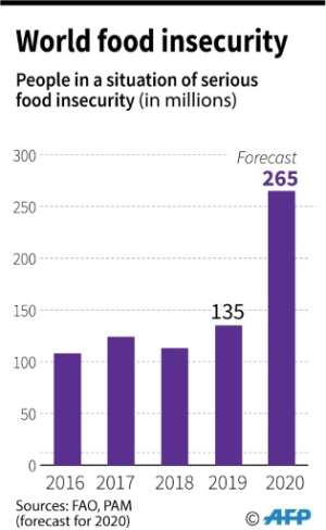 Number of people in serious food insecurity, according to the Food and Agriculture Organisation..  By Robin BJALON (AFP)