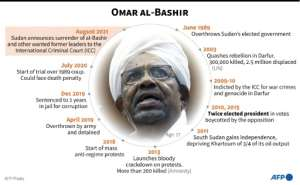 Key dates in the life of Omar al-Bashir, Sudan's leader who was removed from power on April 11 and facing corruption charges..  By  (AFP)