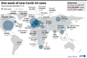 Graphic highlighting the countries with the largest number of Covid-19 cases and deaths in the past week..  By Omar KAMAL (AFP)
